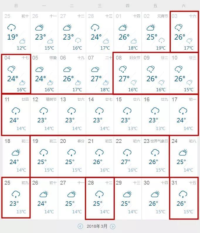 扎心!3月的雨天可能比你上班天数还长,还有最怕的回南天……